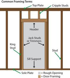 How To Replace Exterior Door Frame Bargain Outlet