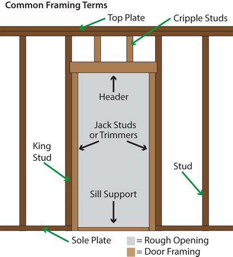 How To Install An Exterior Door Frame Bargain Outlet
