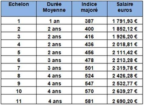 Grille Salaire Ide by Infirmier Ide De Cat 233 Gorie B Ou A Dans La Fonction