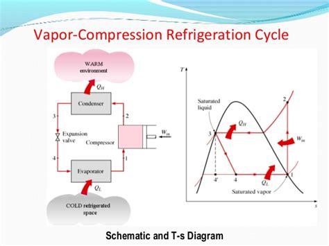 refrigeration cycle ts diagram basics of refrigeration engineering section b