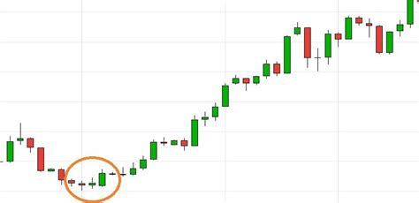 pattern same meaning 21 easy candlestick patterns and what they mean