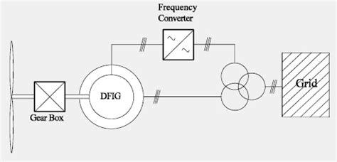 induction generator wiki wind turbine technology energypedia info
