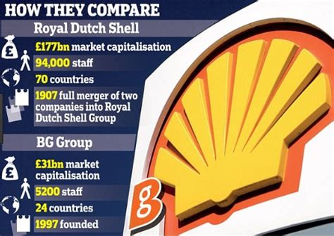 royal dutch shell plc inquest on bg group shell merger royal dutch shell plc com
