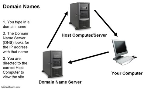 How Dns Lookup Works Decoding Web Hosting