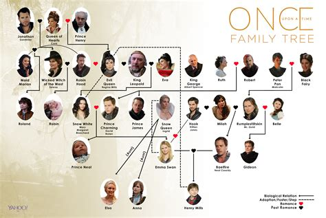 time tree once upon a time family tree how it will change in season 7