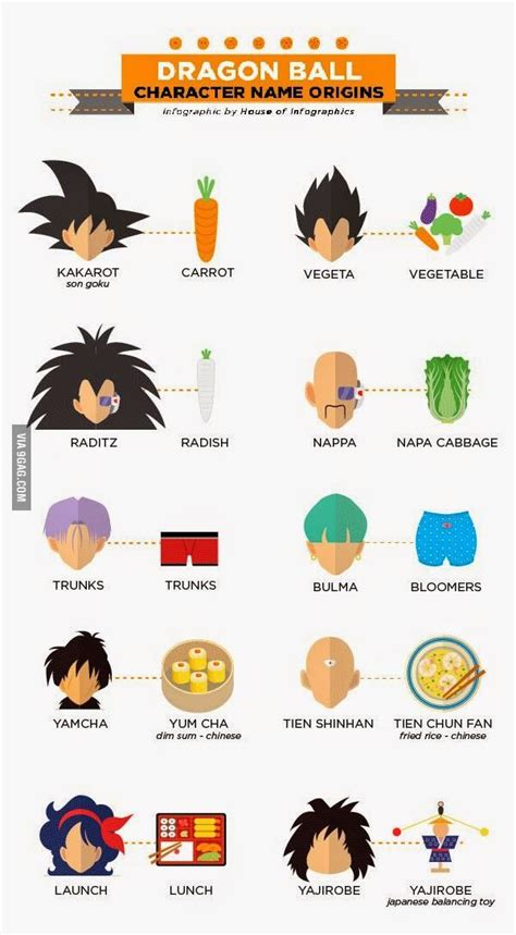 Z Anime Names by Origin Of Character Name Info