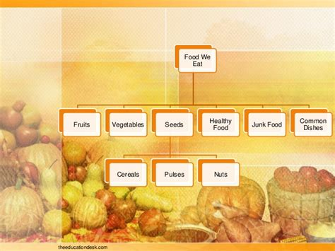 Cherry Student Desk Environmental Science Evs Food We Eat Class Ii