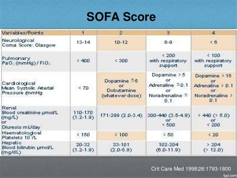 sofa score table icu scoring systems