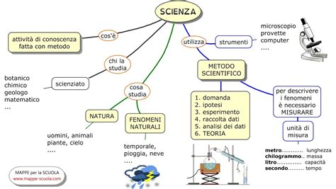 scienza alimentare and ricerca on