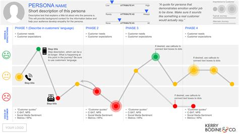 journey map template free journey mapping template kerry bodine