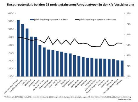 Kfz Versicherung Wechseln Gleicher Anbieter by Kfz Versicherungspr 228 Mie C Klasse Audi A4 Und Golf Iii