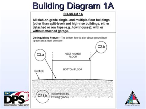 fema elevation certificate building diagrams nfip overview flood risk information system elevation