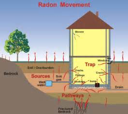 radon in basements radstar radon movement diagram electronic radon monitor basic cannister radon tests ma