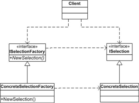 the pattern of organization of the above selection is selection factory