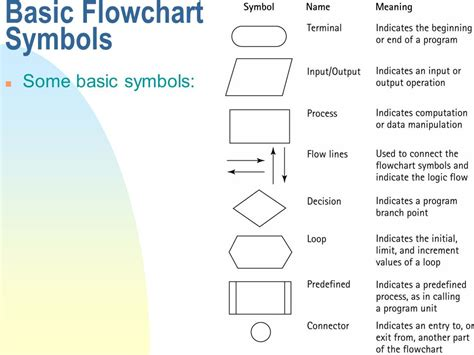 basic symbols of flowchart 4 26 2017 intro to c lecture ppt