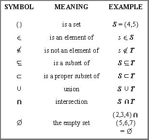sets and venn diagrams symbols opinions on set mathematics