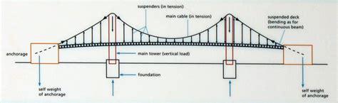 suspension bridge diagram the road bridge