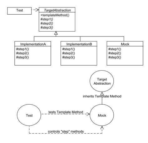 repository pattern base class thetemplatemethodpattern pattern repository wiki