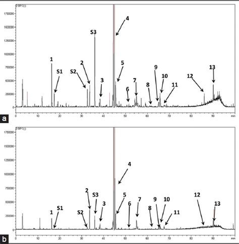 diode array mass spectrometry chemical analysis of and processed fructus arctii by high performance liquid chromatography