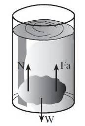 Hukum Benda hukum archimides benda tenggelam fisika zone