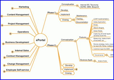 How To Use Mind Mapping Software For Project Management Innovation Management Project Management Mind Map Template