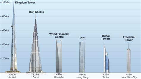 How Many Stories Is 1000 Feet by World S Next Tallest Tower The Kingdom To Be Built By The