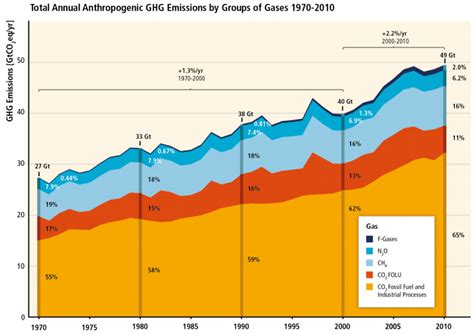 global greenhouse gas emissions by source ipcc we can still stop global warming but it s going to