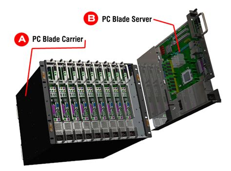 advantages of selecting blade servers other types