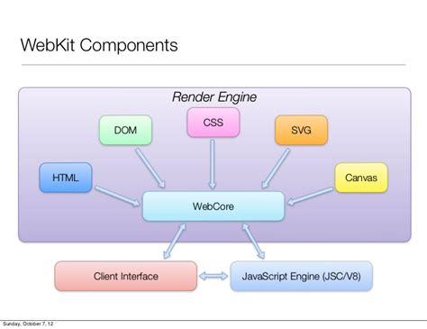 javascript html layout engine understanding webkit rendering