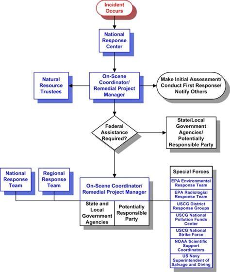 Incident Report Flowchart Flowchart In Word Incident Reporting Flow Chart Template