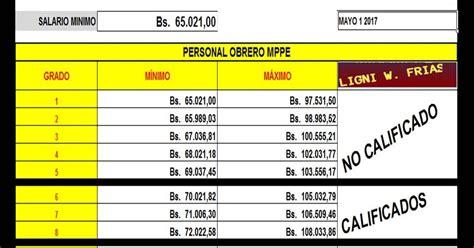 Nuevo Salario Minimo Y Cesta Ticket 1 De Mayo Del 2016 | nuevo salario minimo y cesta ticket 1 de mayo del 2016