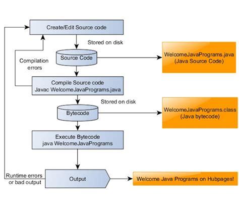 swing programm write a factorial program using swing