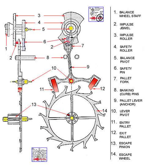 clock movement parts diagram how a windup clock works how to