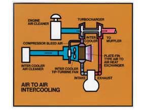 1973 maxidyne 300 series mack engine intercooler diagram photo 3