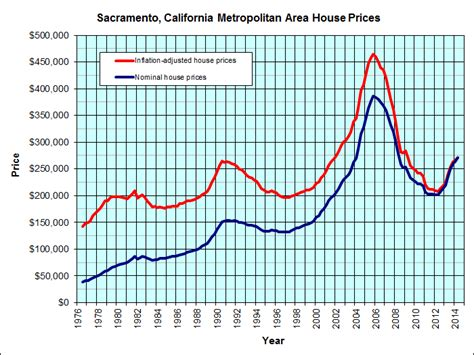 sacramento california jp s real estate charts