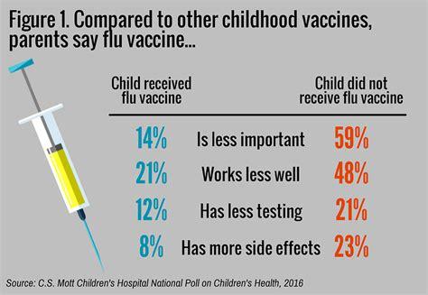flu shot reactions in children parents rate flu vaccine less important effective safe