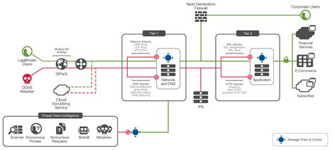 f5 network diagram f5 ddos protection recommended practices volume 1