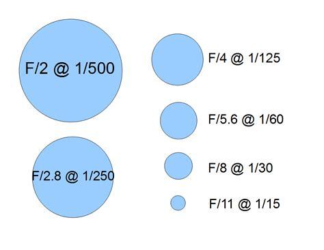 photography f stops and shutter speeds shutter speeds f stops 101 photography made simpler