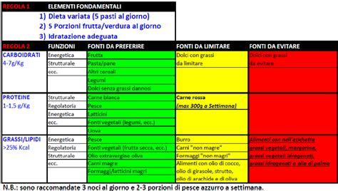 tabella alimentazione sport alimentazione e benessere qual 232 lo stile di vita