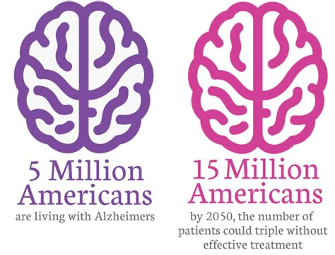 alzheimer s fighting alzheimer s disease from to cures