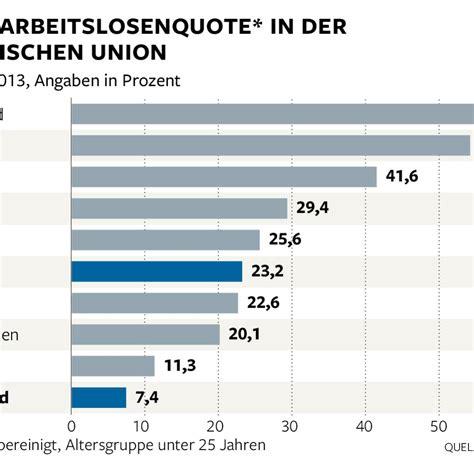im vergleich arbeitslosigkeit deutschland schneidet im eu vergleich