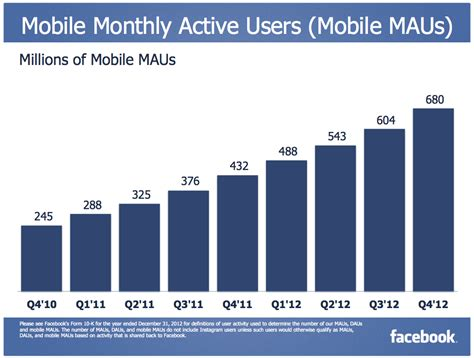 mobile fb s mobile advertising in q4 made up 23 of total