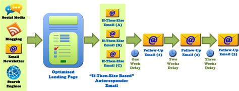 automated workflow system auto pilot your email marketing with automated workflows