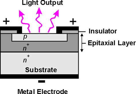 light emission diode figure 6 4 light emiting diode structure