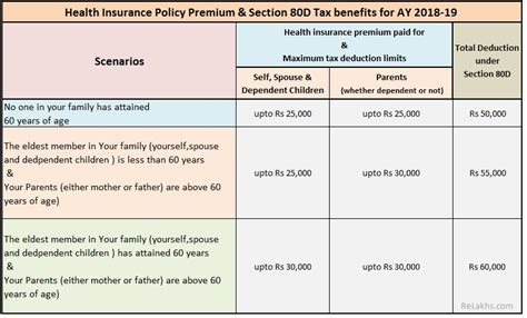 deduction under section 57 89 section 57 of income tax act health insurance