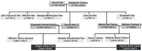 printable romeo and juliet family tree edgar allan poe family tree beatiful tree