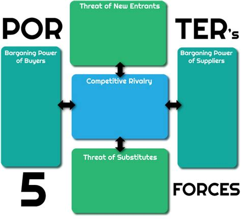 Porters Five Forces Template Flickr Photo Sharing Porter Five Forces Analysis Template