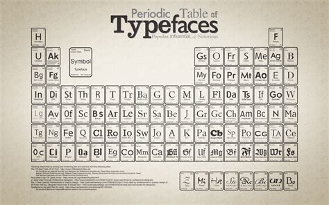 typography sheet all popular font families in one typeface poster