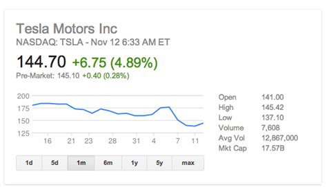 how much is tesla stock per tesla tsla finally sees stock sky dive but seems stable
