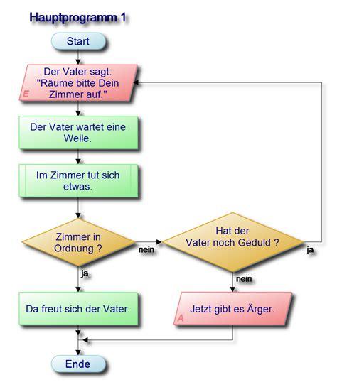Zimmer Erstellen by Der Strippenstrolch Das Ablaufdiagramm